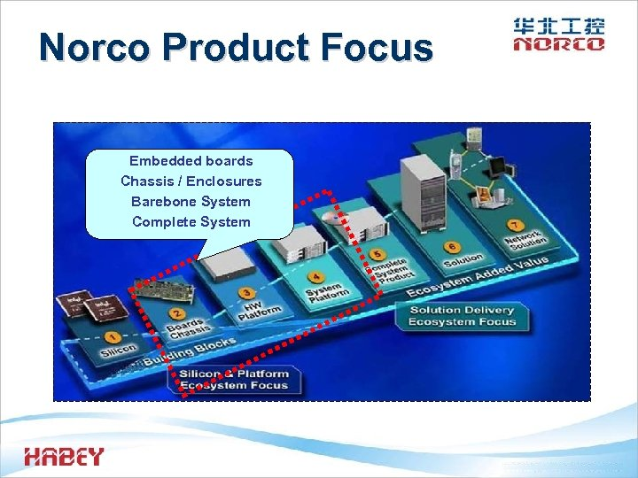 Norco Product Focus Embedded boards Chassis / Enclosures Barebone System Complete System
