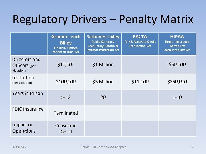 Regulatory Drivers – Penalty Matrix Gramm Leach Bliley Financial Service Modernization Act Directors and