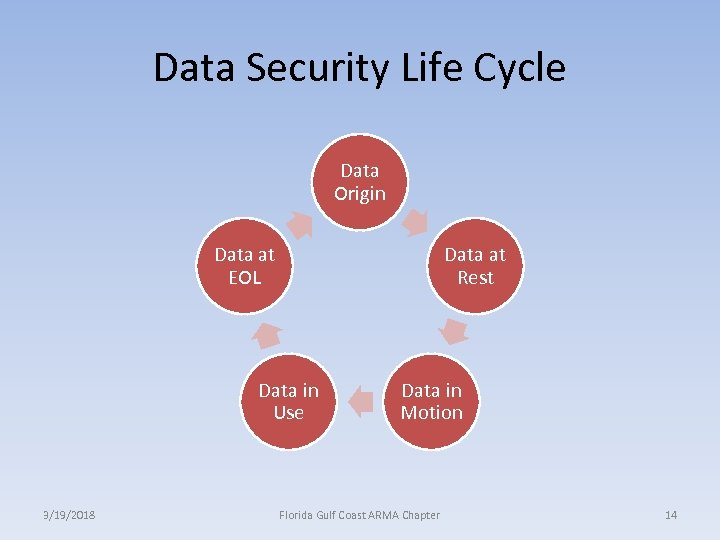 Data Security Life Cycle Data Origin Data at EOL Data at Rest Data in