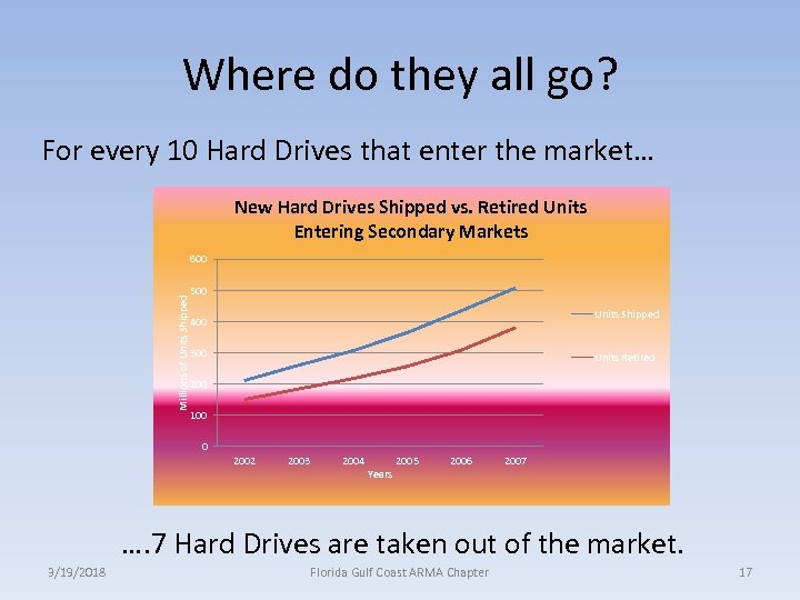 Where do they all go? For every 10 Hard Drives that enter the market…