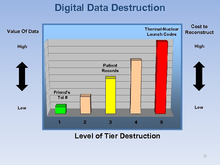 Digital Data Destruction Thermal-Nuclear Launch Codes Value Of Data Cost to Reconstruct High Patient
