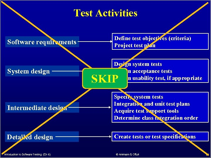 Test Activities Software requirements Define test objectives (criteria) Project test plan System design Design