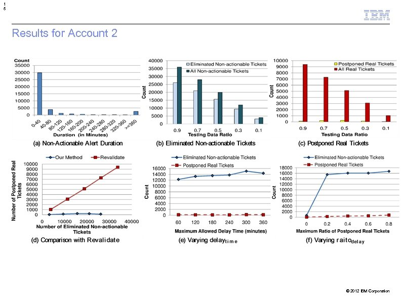 1 5 Results for Account 2 © 2012 IBM Corporation