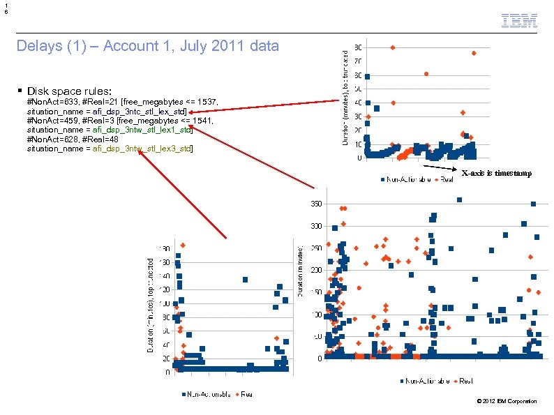 1 6 Delays (1) – Account 1, July 2011 data Disk space rules: #Non.