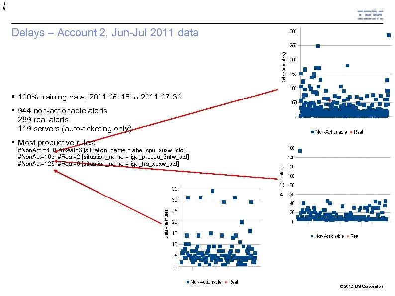 1 8 Delays – Account 2, Jun-Jul 2011 data 100% training data, 2011 -06