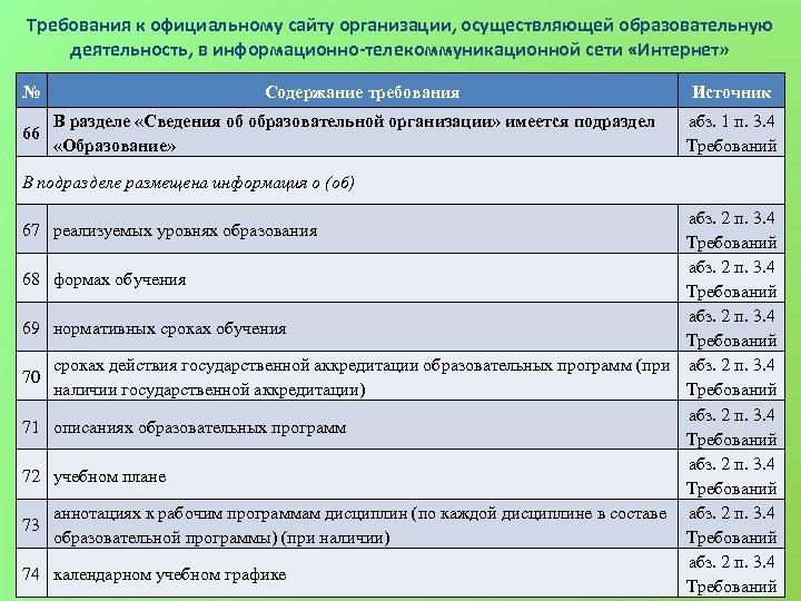 Требования к официальному сайту организации, осуществляющей образовательную деятельность, в информационно-телекоммуникационной сети «Интернет» № 66