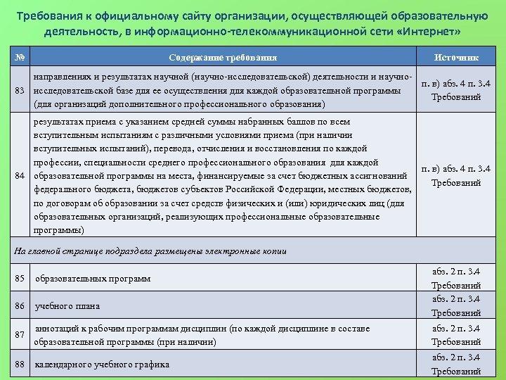 Требования к официальному сайту организации, осуществляющей образовательную деятельность, в информационно-телекоммуникационной сети «Интернет» № Содержание