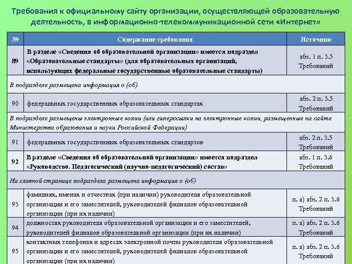 Требования к официальному сайту организации, осуществляющей образовательную деятельность, в информационно-телекоммуникационной сети «Интернет» № 89