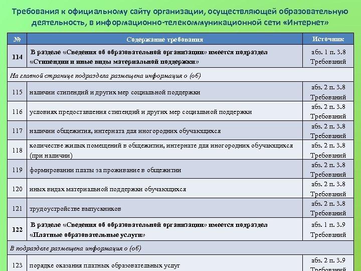 Требования к официальному сайту организации, осуществляющей образовательную деятельность, в информационно-телекоммуникационной сети «Интернет» № 114