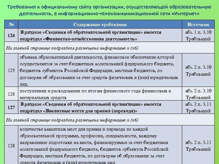 Требования к официальному сайту организации, осуществляющей образовательную деятельность, в информационно-телекоммуникационной сети «Интернет» № 124