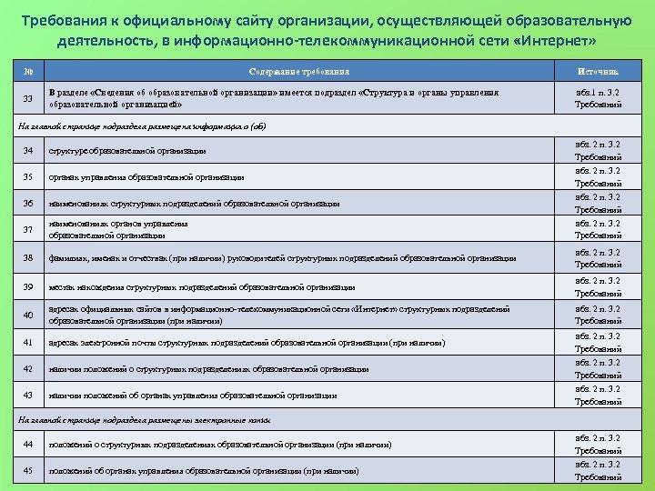 Требования к официальному сайту организации, осуществляющей образовательную деятельность, в информационно-телекоммуникационной сети «Интернет» № 33