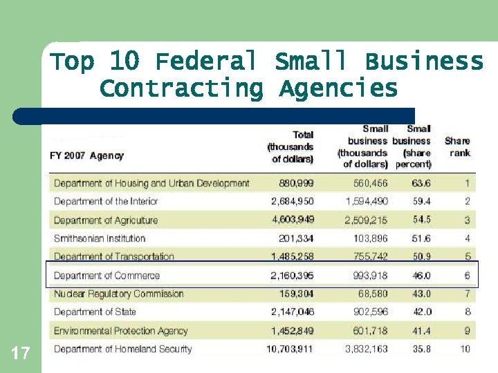 Top 10 Federal Small Business Contracting Agencies 17