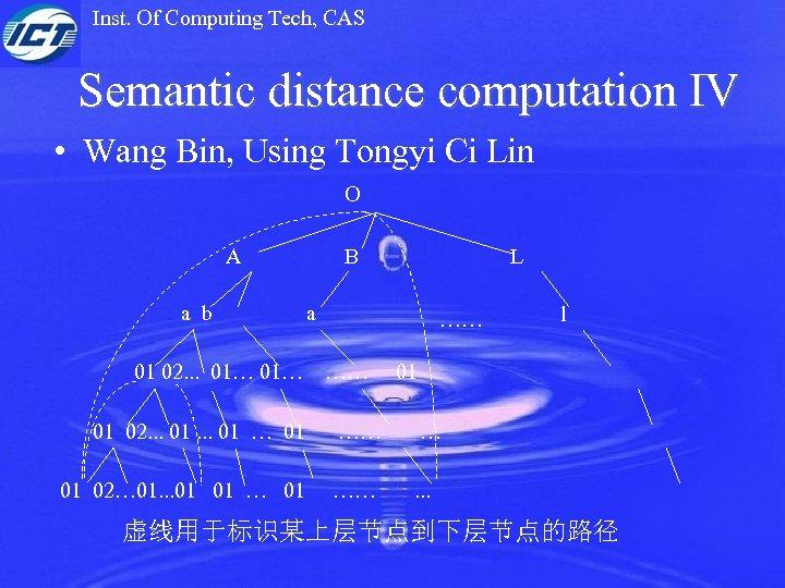 Inst. Of Computing Tech, CAS Semantic distance computation IV • Wang Bin, Using Tongyi