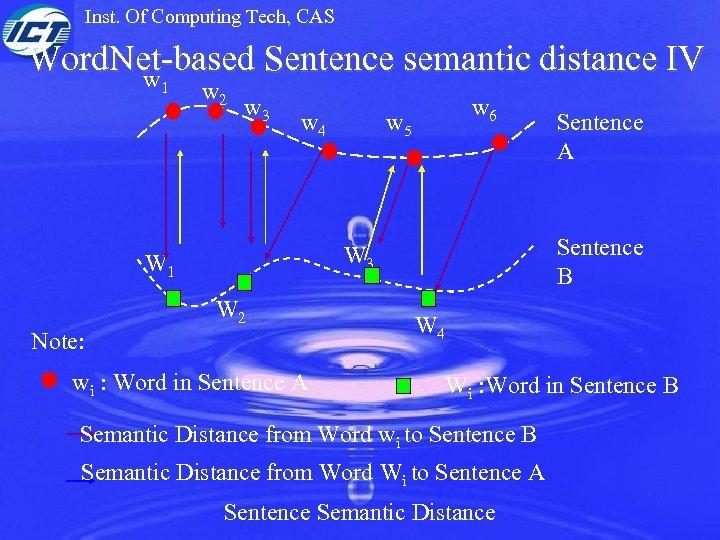 Inst. Of Computing Tech, CAS Word. Net-based Sentence semantic distance IV w 1 w