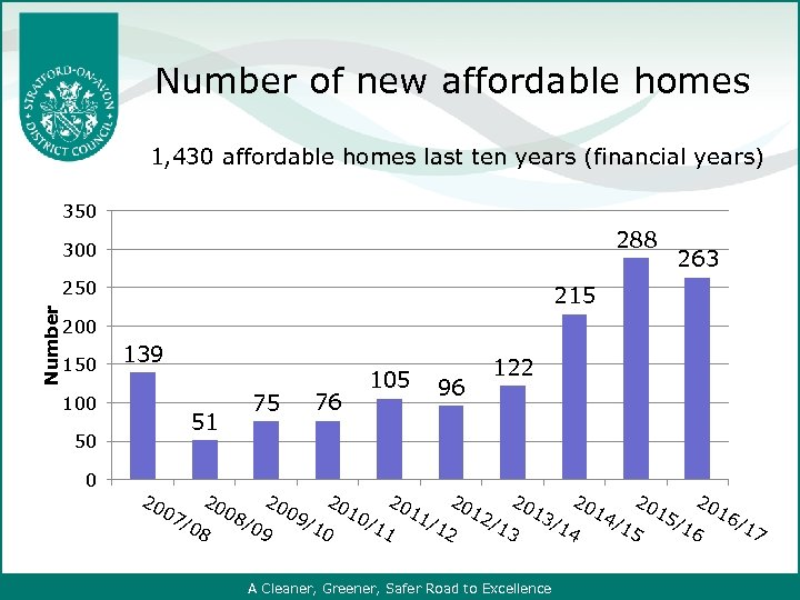 Number of new affordable homes 1, 430 affordable homes last ten years (financial years)