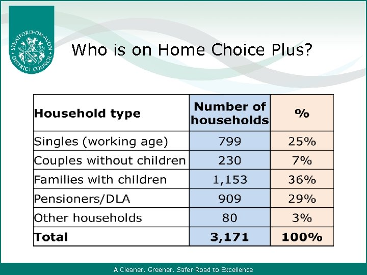 Who is on Home Choice Plus? A Cleaner, Greener, Safer Road to Excellence