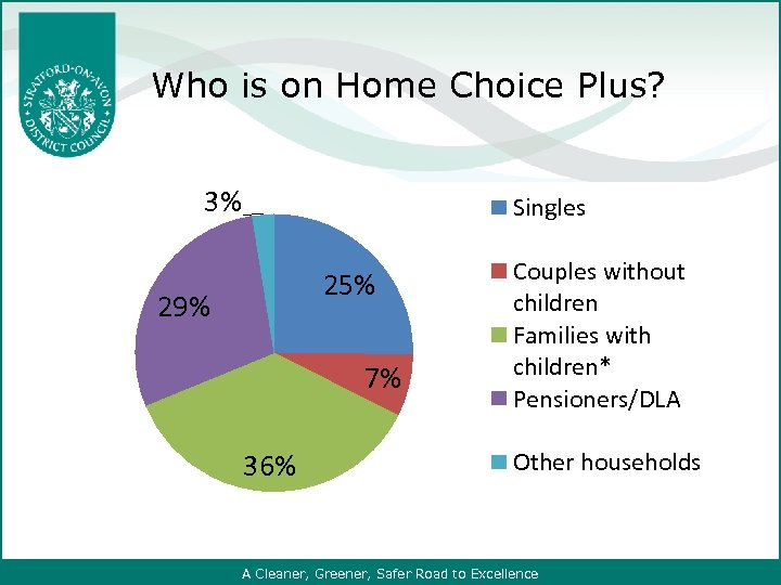 Who is on Home Choice Plus? 3% Singles 25% 29% 7% 36% Couples without