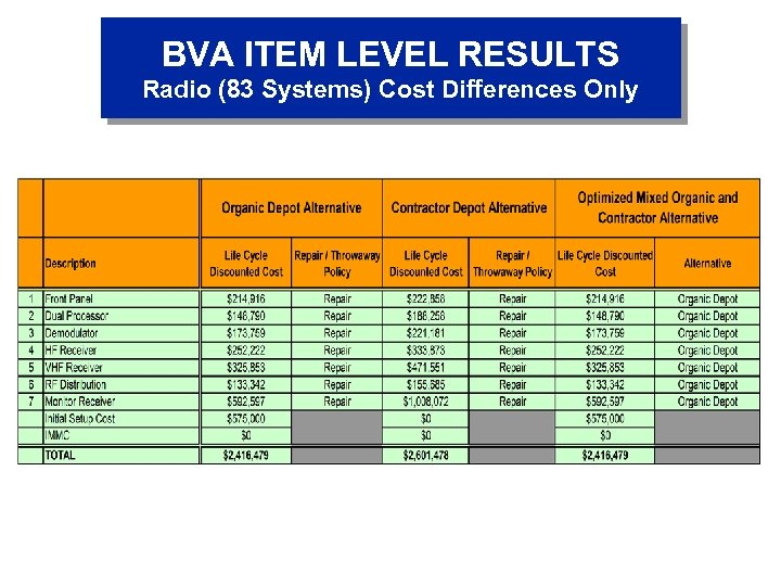 BVA ITEM LEVEL RESULTS Radio (83 Systems) Cost Differences Only