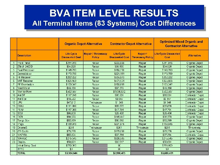BVA ITEM LEVEL RESULTS All Terminal Items (83 Systems) Cost Differences