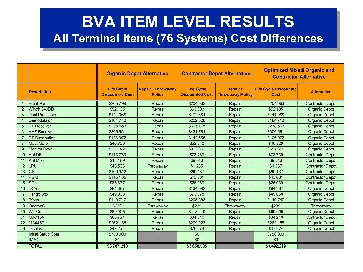 BVA ITEM LEVEL RESULTS All Terminal Items (76 Systems) Cost Differences