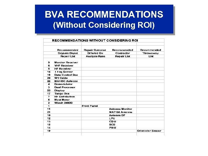 BVA RECOMMENDATIONS (Without Considering ROI)