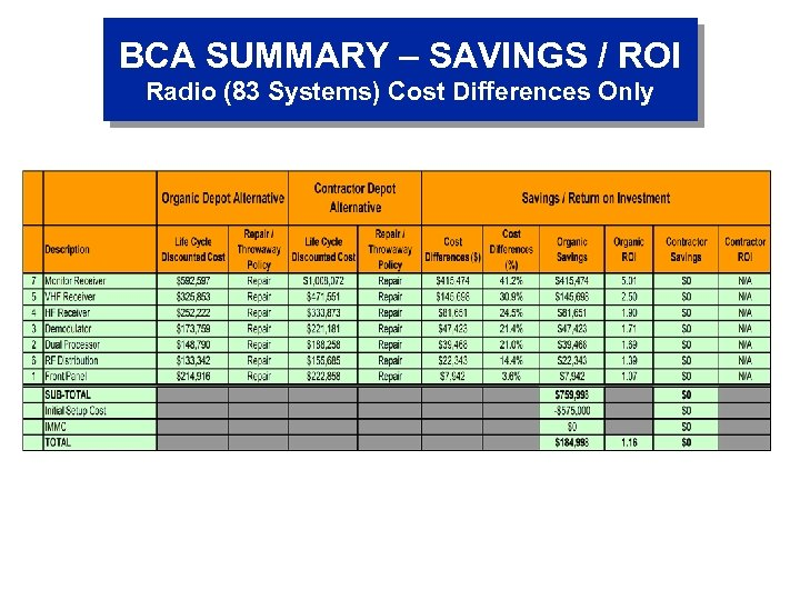 BCA SUMMARY – SAVINGS / ROI Radio (83 Systems) Cost Differences Only