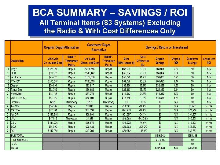 BCA SUMMARY – SAVINGS / ROI All Terminal Items (83 Systems) Excluding the Radio