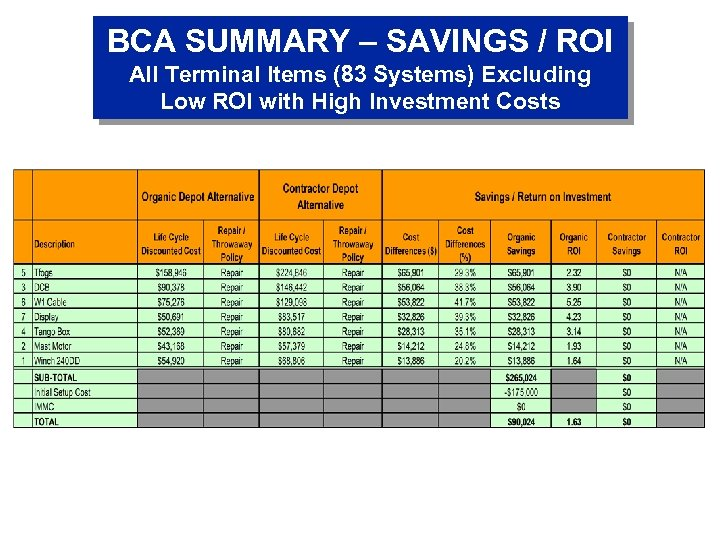 BCA SUMMARY – SAVINGS / ROI All Terminal Items (83 Systems) Excluding Low ROI