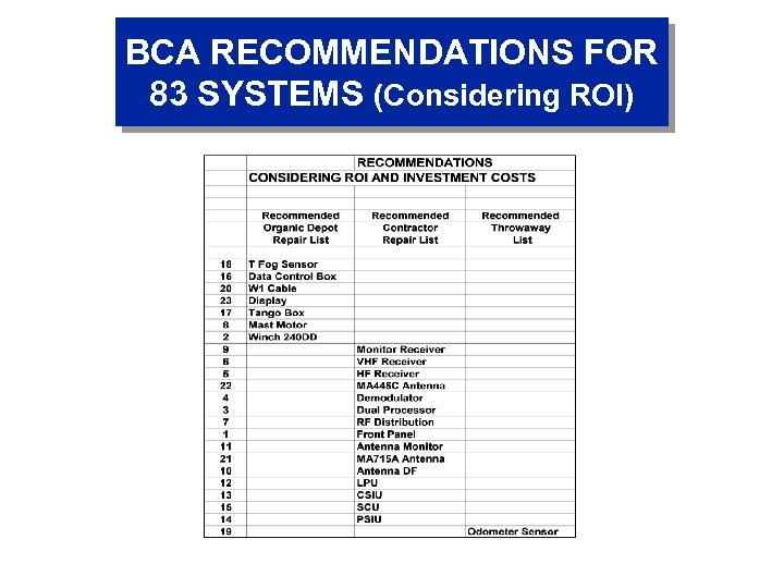 BCA RECOMMENDATIONS FOR 83 SYSTEMS (Considering ROI)