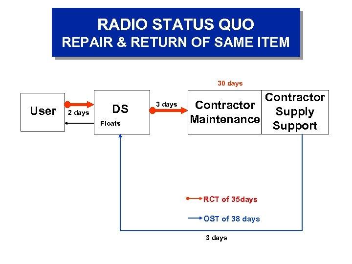 RADIO STATUS QUO REPAIR & RETURN OF SAME ITEM 30 days User 2 days