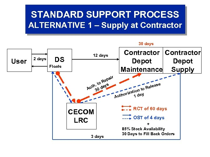 STANDARD SUPPORT PROCESS ALTERNATIVE 1 – Supply at Contractor 30 days User 2 days