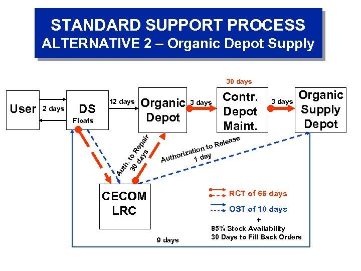 STANDARD SUPPORT PROCESS ALTERNATIVE 2 – Organic Depot Supply 30 days DS Floats Organic