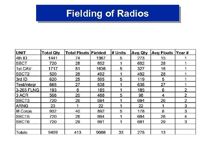 Fielding of Radios