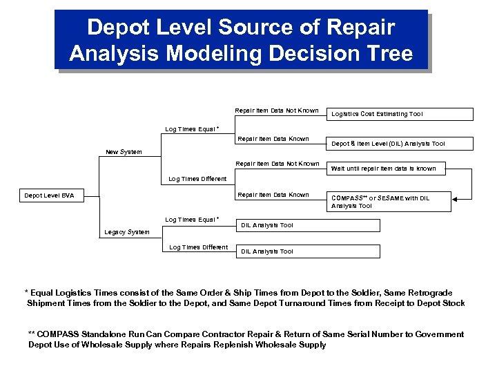 Depot Level Source of Repair Analysis Modeling Decision Tree Repair Item Data Not Known