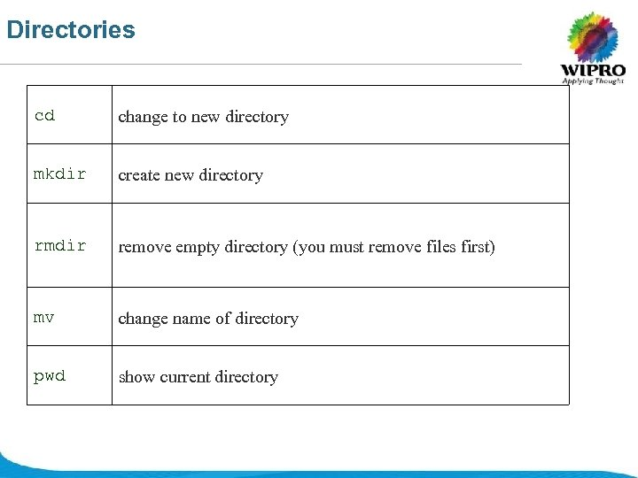 Directories cd change to new directory mkdir create new directory rmdir remove empty directory