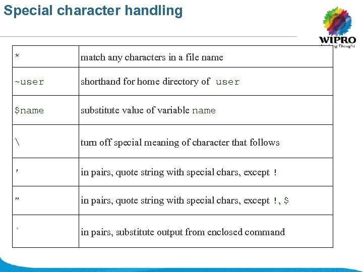 Special character handling * match any characters in a file name ~user shorthand for