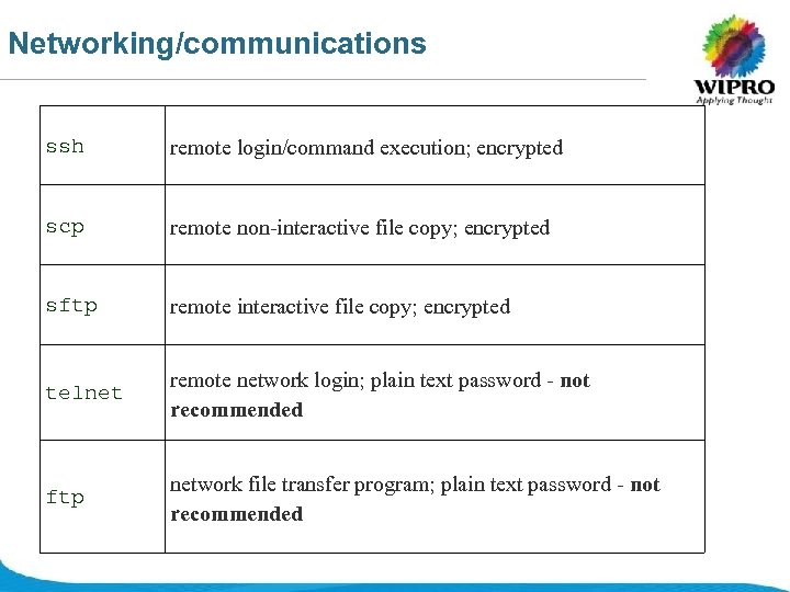 Networking/communications ssh remote login/command execution; encrypted scp remote non-interactive file copy; encrypted sftp remote