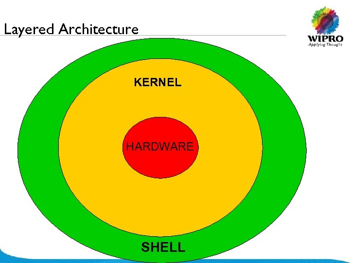 Layered Architecture KERNEL HARDWARE SHELL © 2008 Wipro Ltd - Confidential