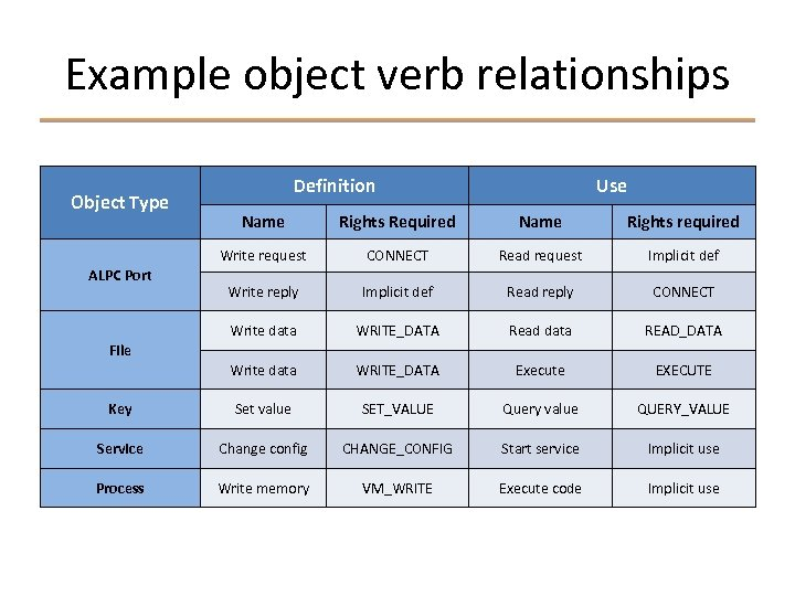 Example object verb relationships Object Type Definition Use Name Rights Required Name Rights required