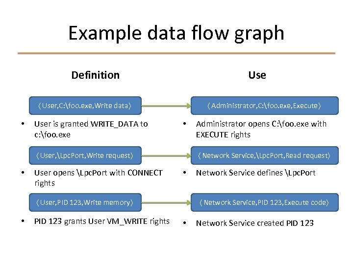 Example data flow graph Definition Use 〈 User, C: foo. exe, Write data〉 •