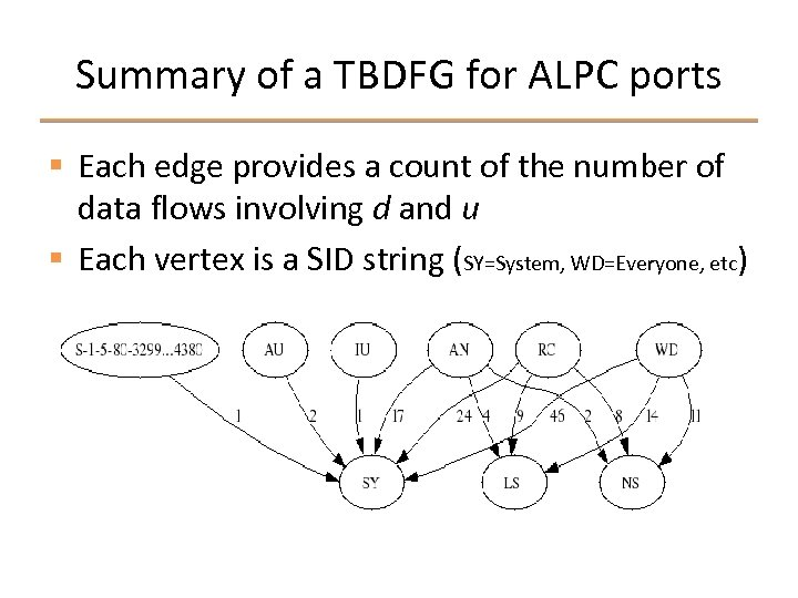 Summary of a TBDFG for ALPC ports § Each edge provides a count of