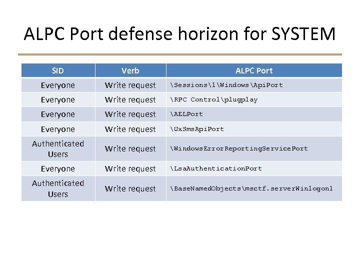 ALPC Port defense horizon for SYSTEM SID Verb ALPC Port Everyone Write request Sessions1WindowsApi.