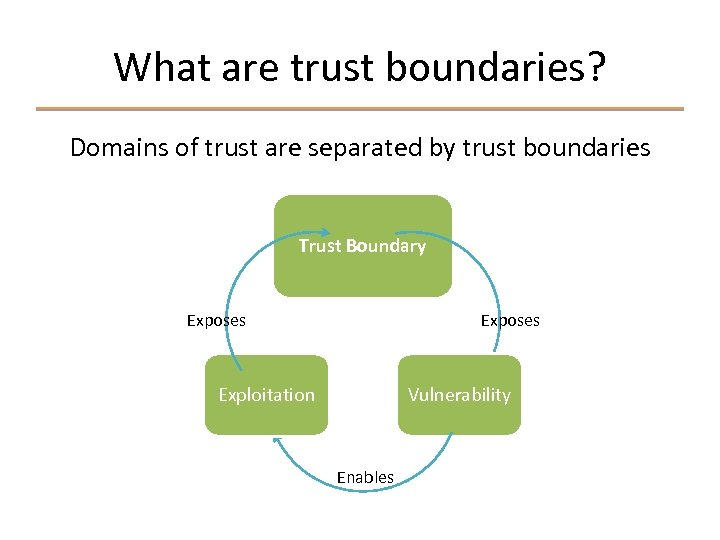 What are trust boundaries? Domains of trust are separated by trust boundaries Trust Boundary