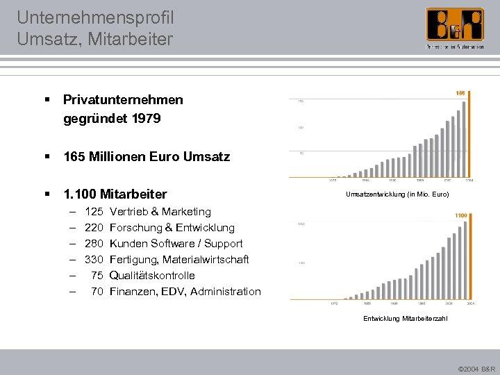 Unternehmensprofil Umsatz, Mitarbeiter § Privatunternehmen gegründet 1979 § 165 Millionen Euro Umsatz § 1.