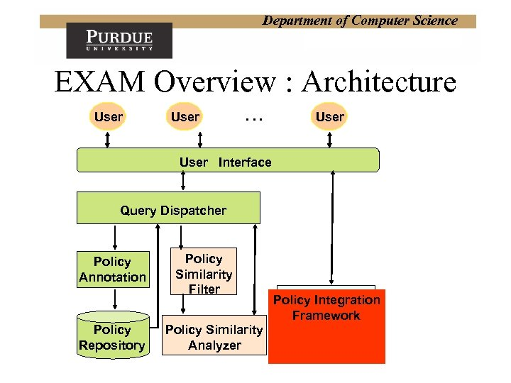 Department of Computer Science EXAM Overview : Architecture User … User Interface Query Dispatcher