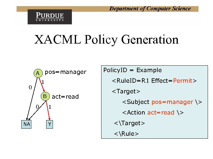 Department of Computer Science XACML Policy Generation A pos=manager <Rule. ID=R 1 Effect=Permit> 1