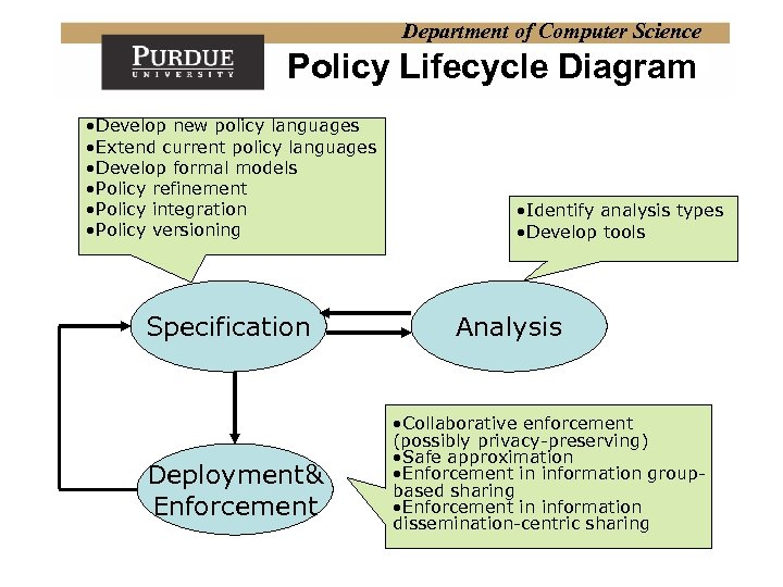 Department of Computer Science Policy Lifecycle Diagram • Develop new policy languages • Extend