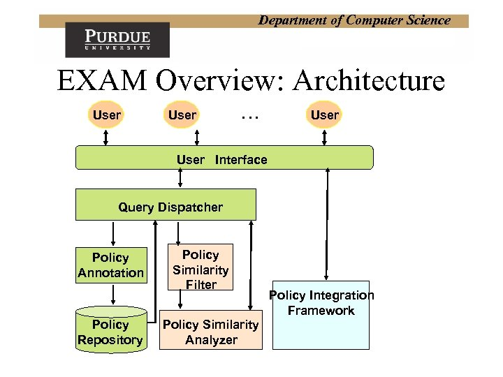 Department of Computer Science EXAM Overview: Architecture User … User Interface Query Dispatcher Policy