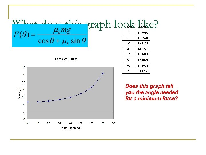 What does this graph look like? Theta Force 1 11. 7536 10 11. 8579