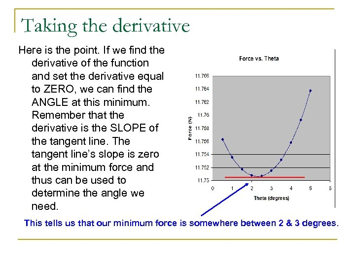 Taking the derivative Here is the point. If we find the derivative of the